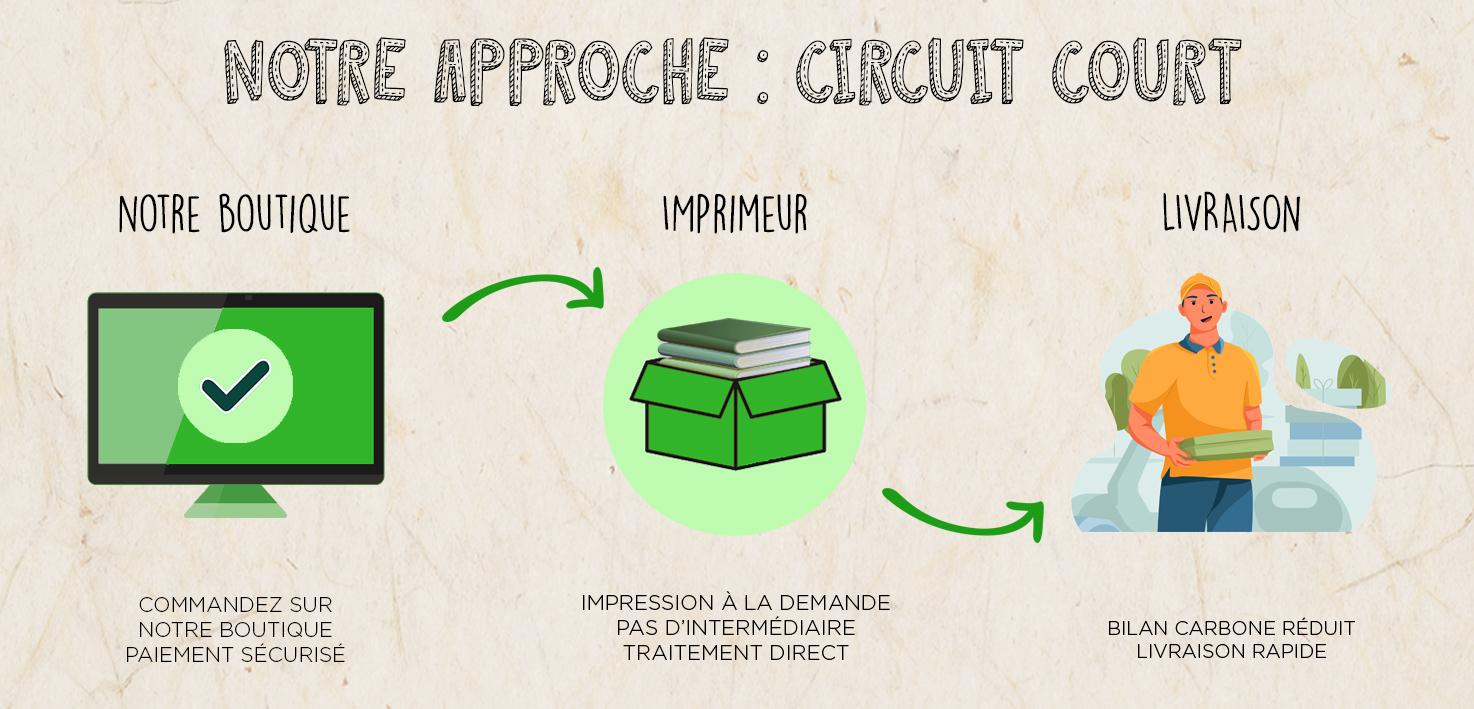 Circuit court Editions L'Alchimiste